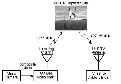 simplified diagram of K6BEN ATV